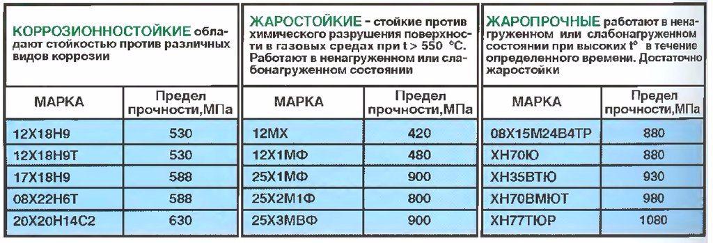 4 группы коррозионностойкой стали