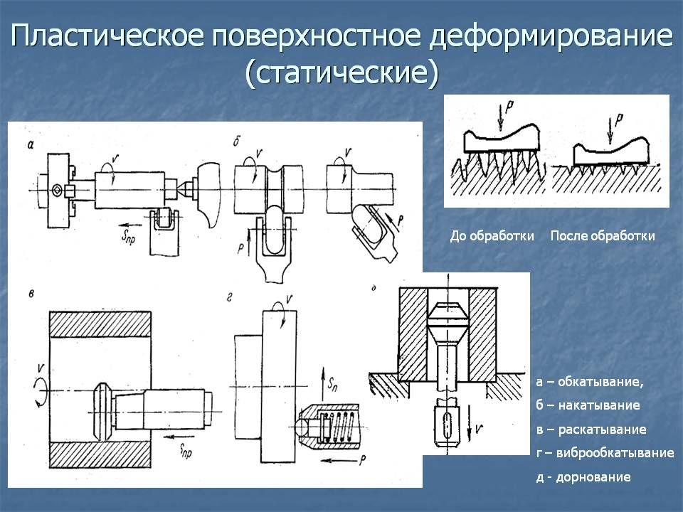 Дорнование отверстий - что это, схемы дорнирования   мк-союз.рф