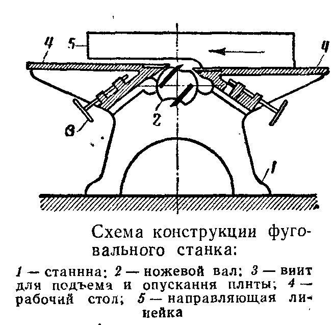 Рейсмус из рубанка своими руками чертежи. изготовление рейсмуса из электрорубанка своими руками. части конструкции станка