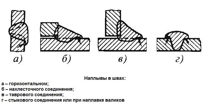 3.9. дефекты отливок и их исправление