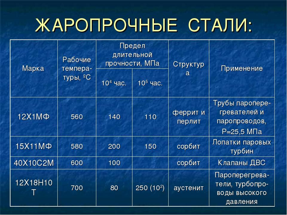 Характеристики нержавейки, ее свойства, преимущества, таблица технических характеристик