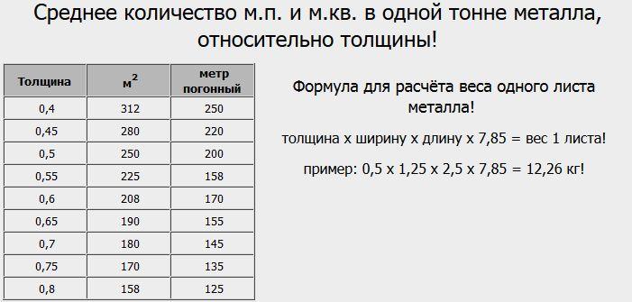 Как посчитать массу металла