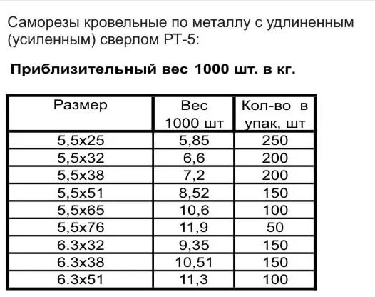 Сколько штук в килограмме саморезов