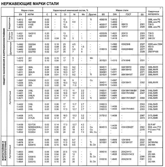 Сталь 17г1с: характеристики, гост, аналоги