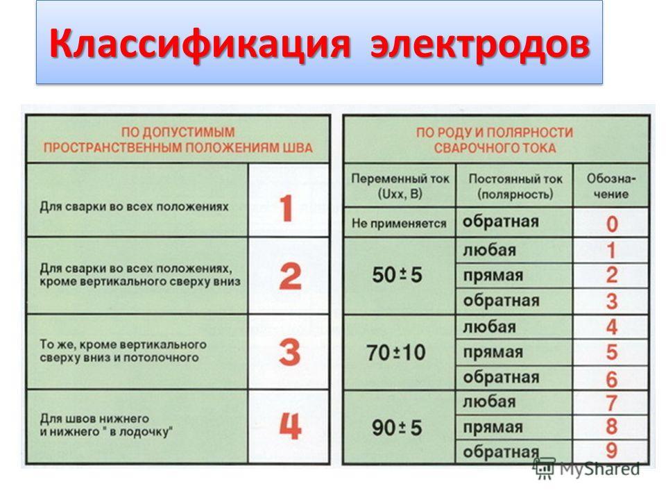 Выбор марки электродов для дуговой ручной сварки