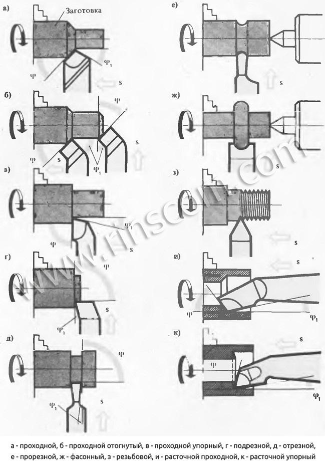 Виды токарных резцов по металлу: конструктивные параметры, выбор и классификация резцов
