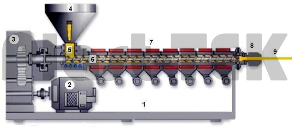 Технология и тонкости шнекового бурения скважин