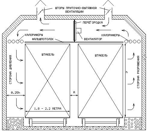 Какую сушильную камеру выбрать для сушки древесины - древология - все о древесине, строительстве, ремонте, интерьере