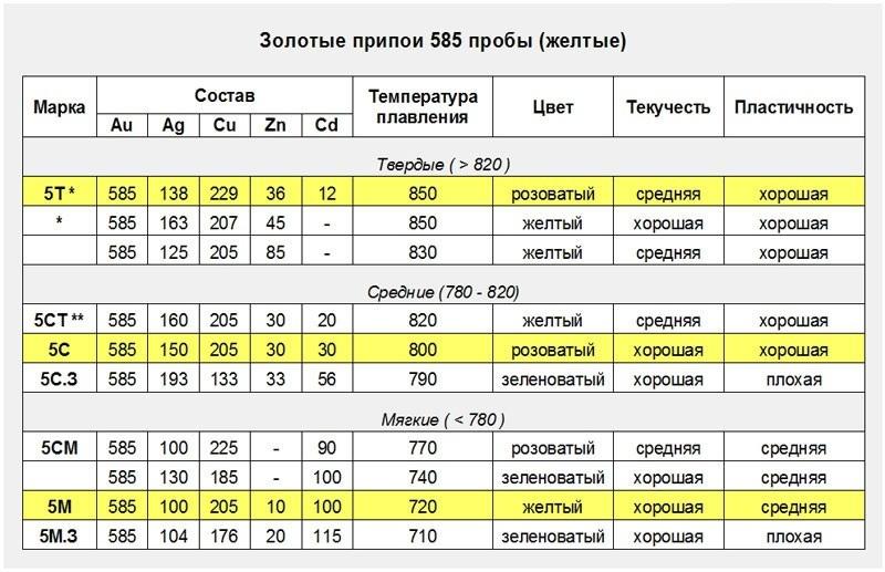 Браж9-4 характеристики сплава бронзы, расшифровка марки, гост