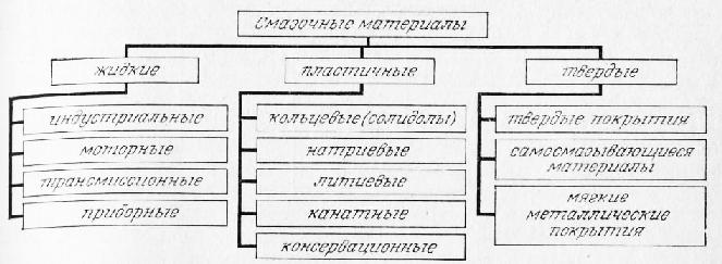 Смазочные материалы   автомобильный справочник