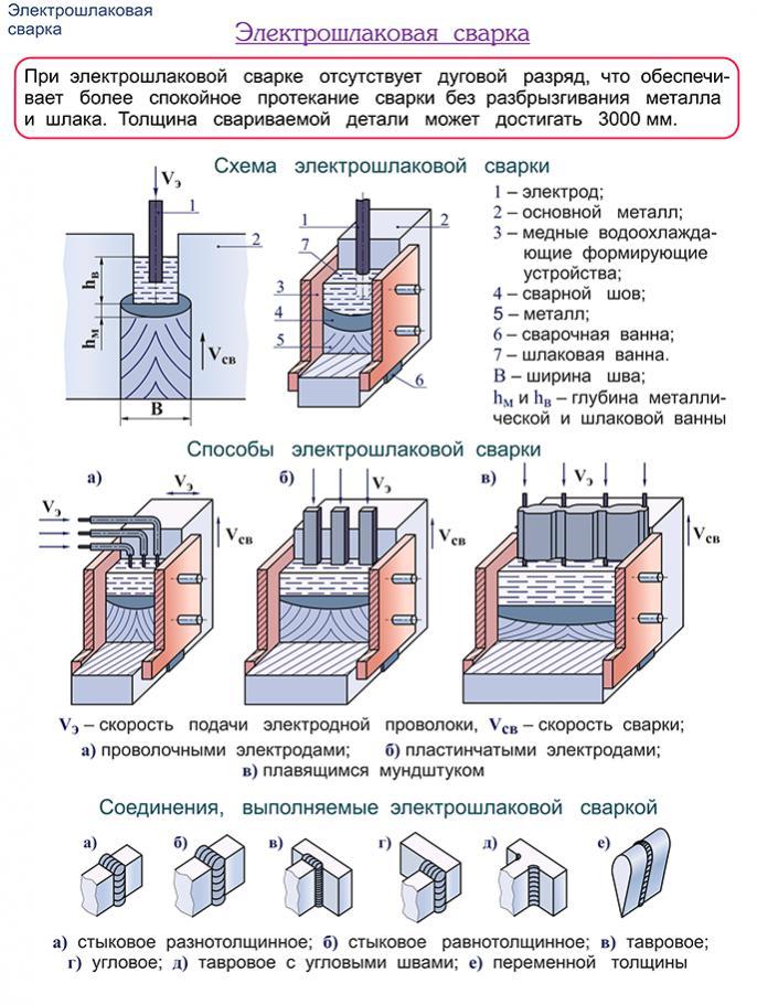 Сварочные флюсы: что это такое, условия использования и область применения