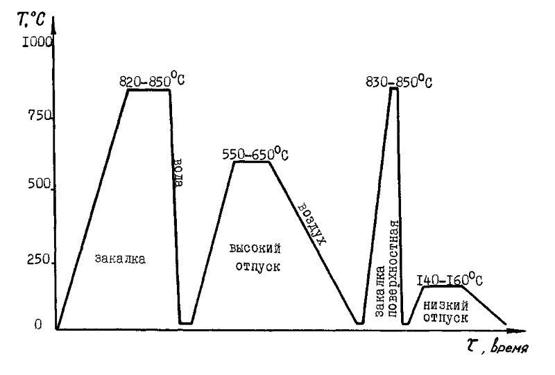 Термическая и химико-термическая обработка стали. отжиг, нормализация, закалка, отпуск, поверхностная закалка, обработка холодом.