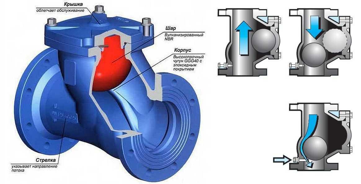 Обратный клапан на канализационную трубу: устройство и принцип действия, пошаговое руководство по монтажу