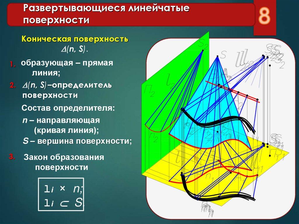 Линейчатая поверхность - abcdef.wiki