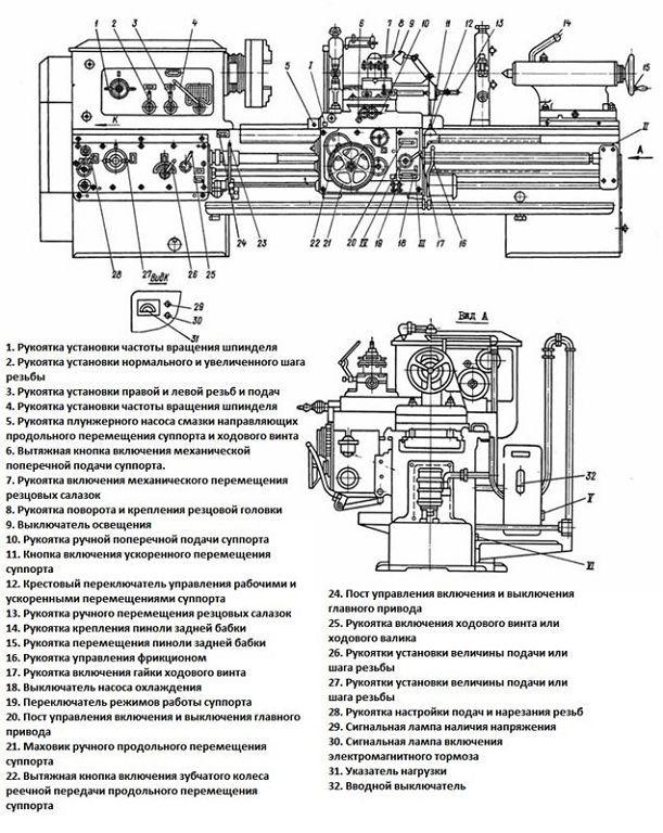 Паспорт гс526у (рмц 1000, 1500, 2000 мм) станок токарно-винторезный повышенной точности (гомель)