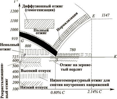 Нормализация стали - что это за процесс, принцип, температура