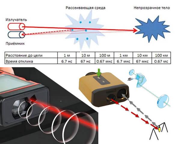 Как выбрать лазерный дальномер: обзор 7 лучших моделей, их плюсы и минусы, советы и рекомендации по подбору, какой предпочесть - импульсный или фазовый