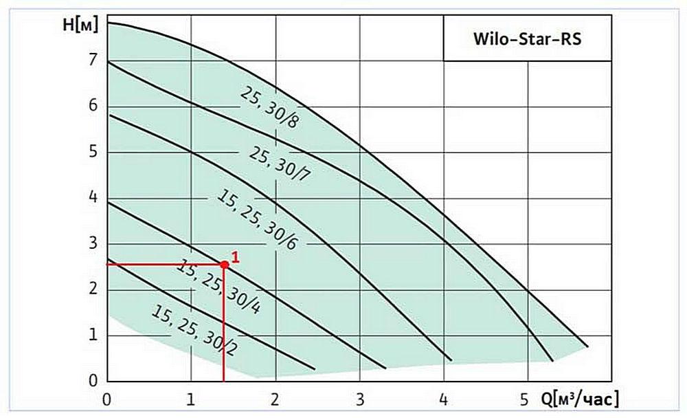 Расчет параметров и подбор насоса для отопления частного дома