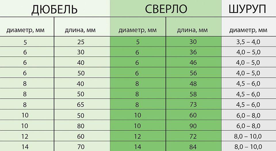Как выбрать дюбель под саморез - moy-instrument.ru - обзор инструмента и техники