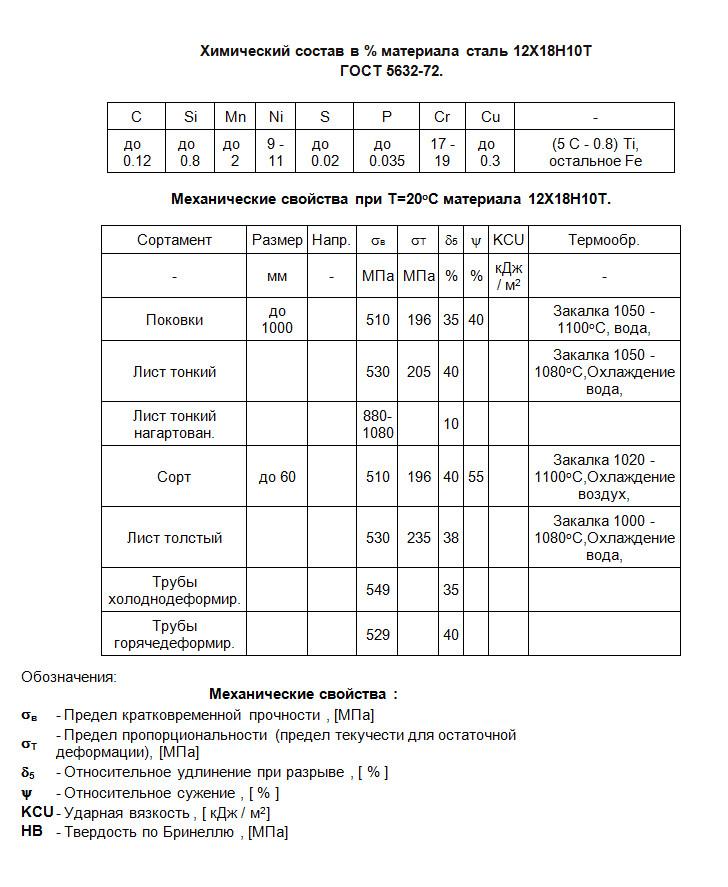 12х18н10т сталь нержавеющая: характеристики, свойства, применение