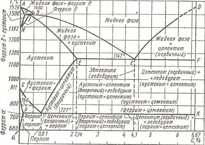 Железоуглеродистые сплавы. свойства, виды, диаграммы сплавов