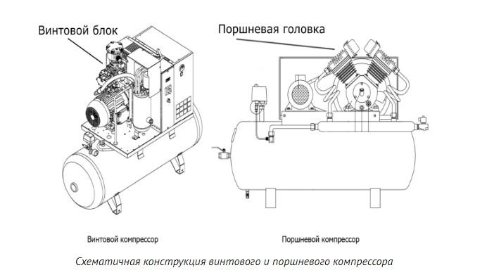 Винтовой компрессор — устройство, схема и принцип работы