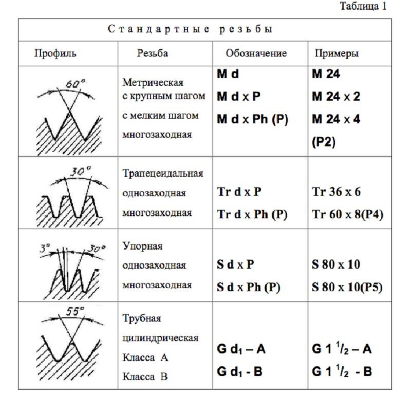 Стандарты резьб и виды. дюймовая и метрическая резьба