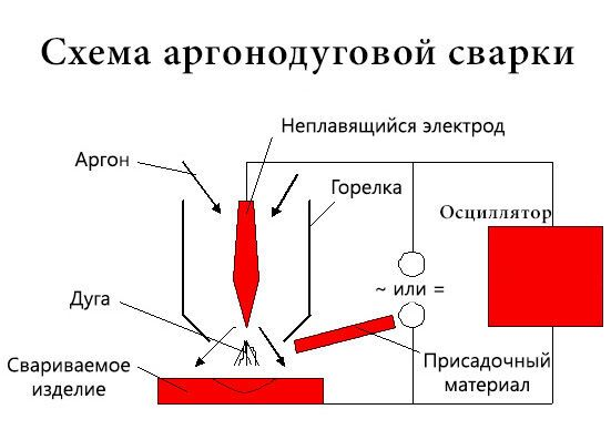 Как работают сварочные аппараты для tig сварки, особенности их использования