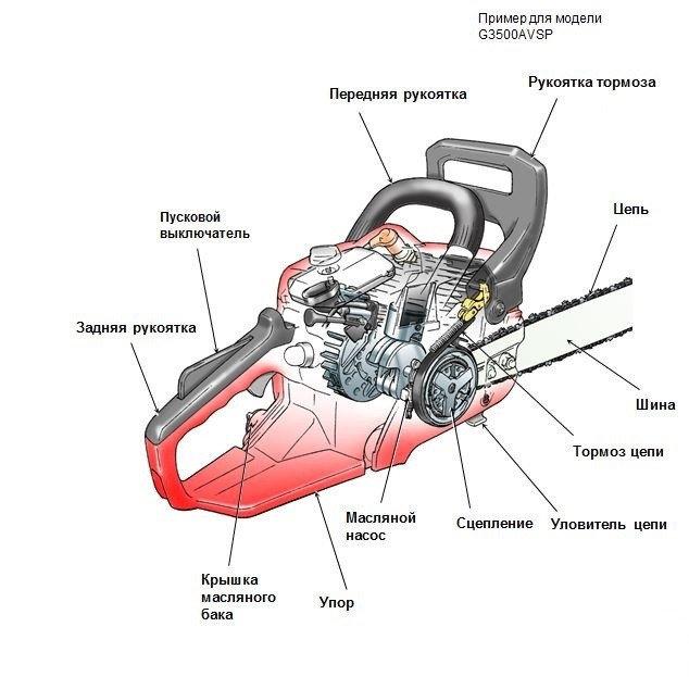 Популярные неисправности и ремонт бензопилы своими руками
