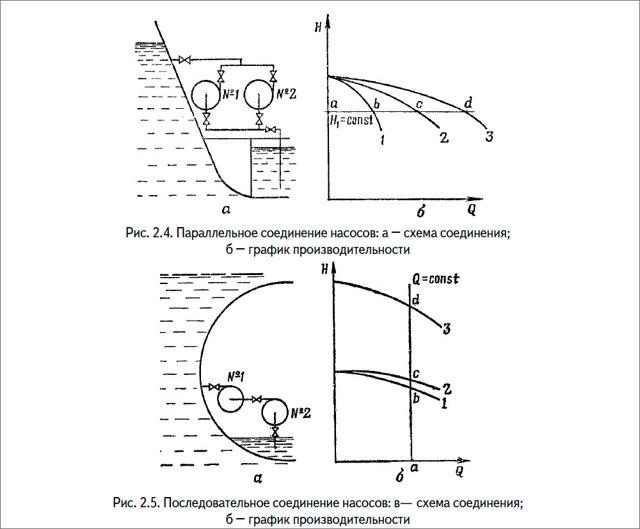 Устройство и принцип работы центробежного насоса