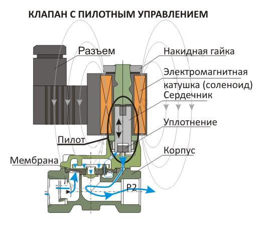 Электромагнитный клапан для стиральной машины как один из главных элементов