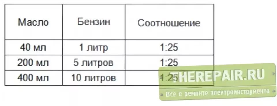 Пропорции масла и бензина для бензопилы huter - xl-info.ru
