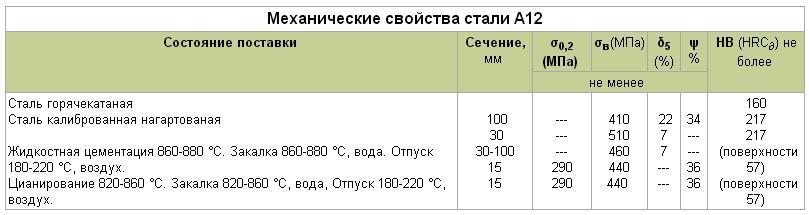 Сталь 08ПС конструкционная углеродистая качественная