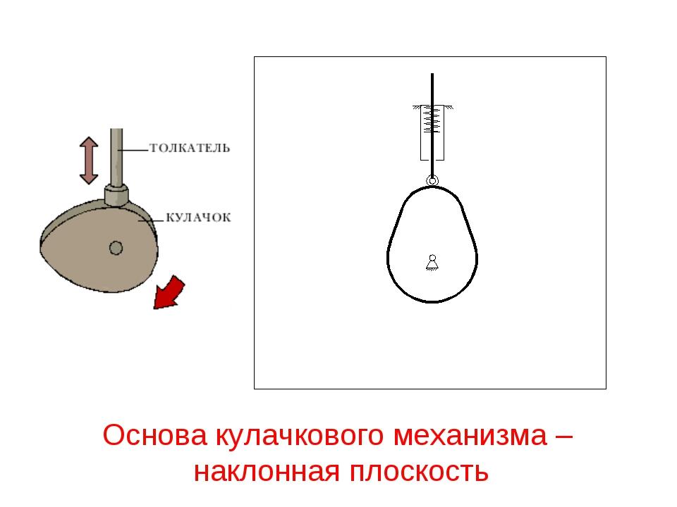 23 проектирование кулачковых механизмов