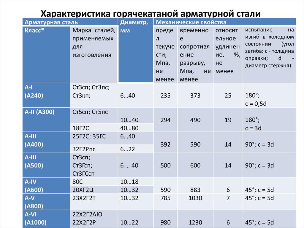 Зарубежные аналоги сталей — справочник — steelser.ru