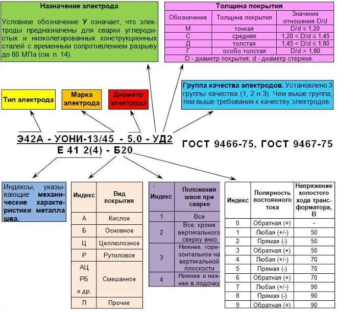 Покрытые электроды, характеристики. классификация, маркировка   сварка и контроль