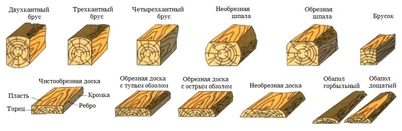 Виды гипса и особенности его применения в лепнине