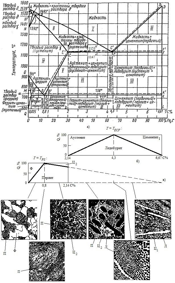 Cтpyктypныe составляющие железоуглеродистых сплавов.