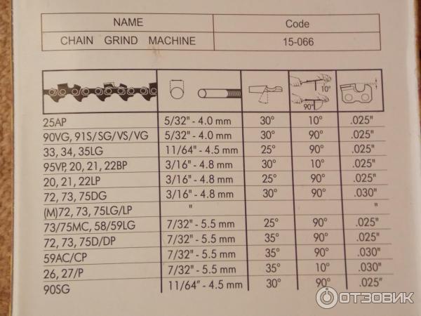 Технология заточки цепи бензопилы: способы, пошаговые инструкции, советы