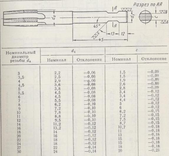 Диаметр сверла под резьбу: таблица размеров по гост | строительный вестник