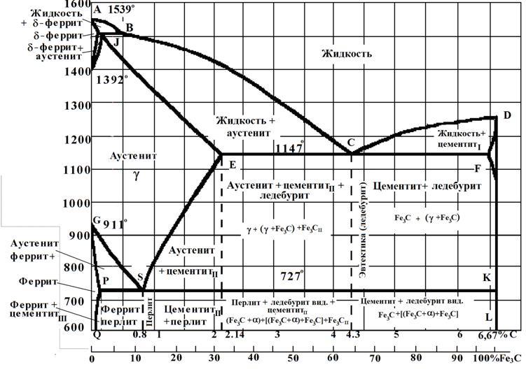 Цементит структурная составляющая железоуглеродистых сплавов