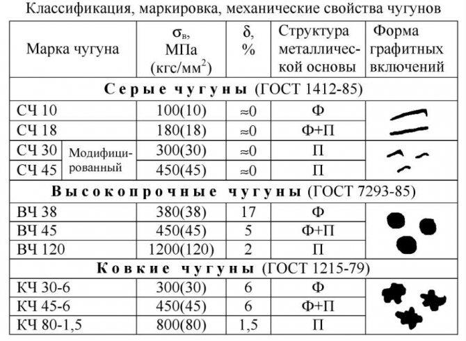 Маркировка и применение различных марок стали