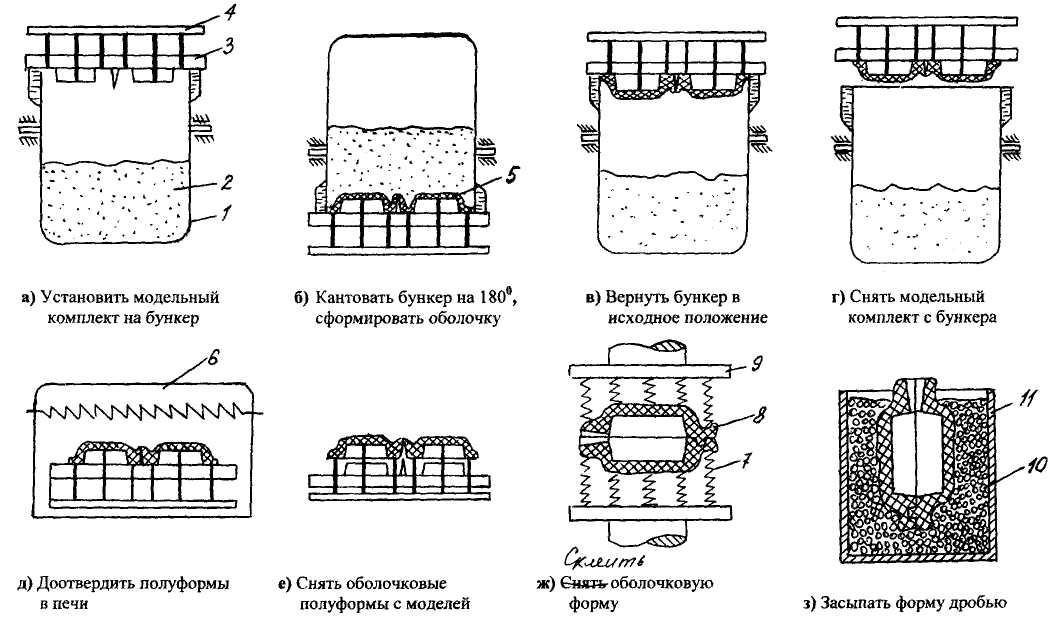 Специальные способы производства отливок