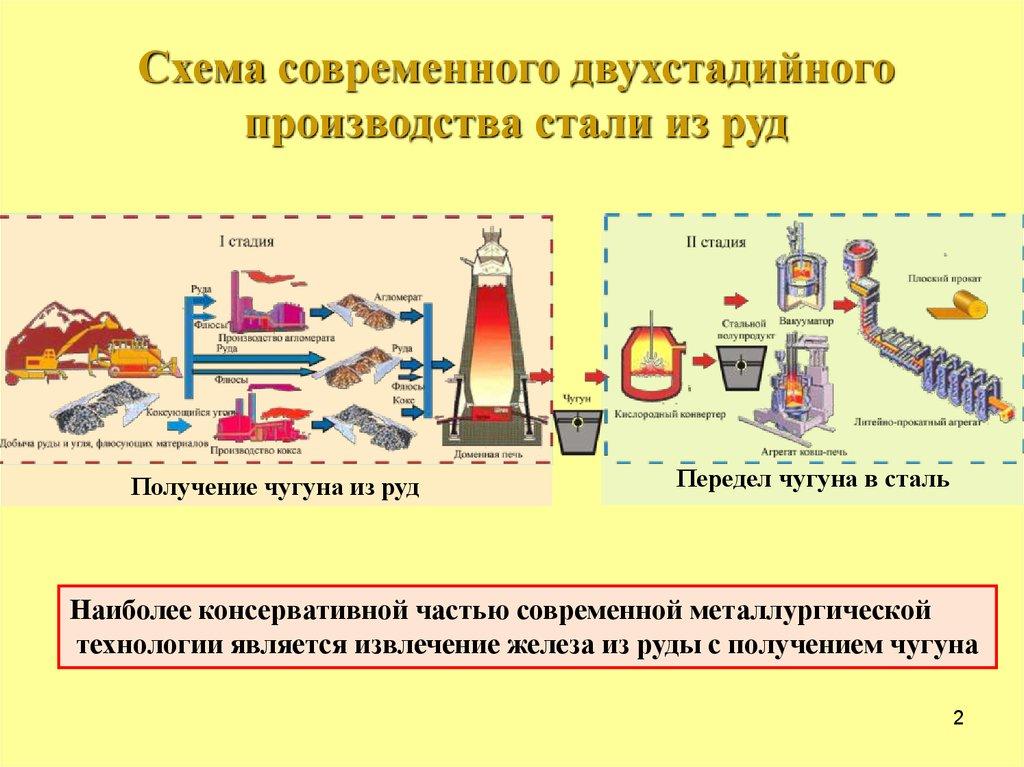 Виды, развитие и условия производства стали
