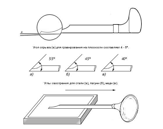 Штихели для ручной гравировки - штихель vallorbe lo-0402 boll     купить ювелирное оборудование и инструмент – интернет-магазин сапфир