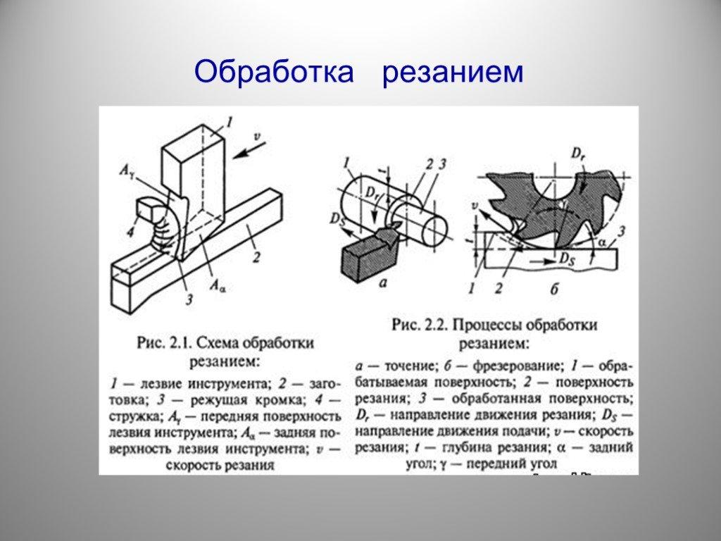 Обработка металла: основы, виды, технологии металлообработки