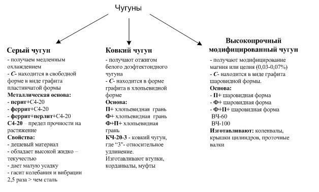 Чугун: процесс производства, классификация и маркировка