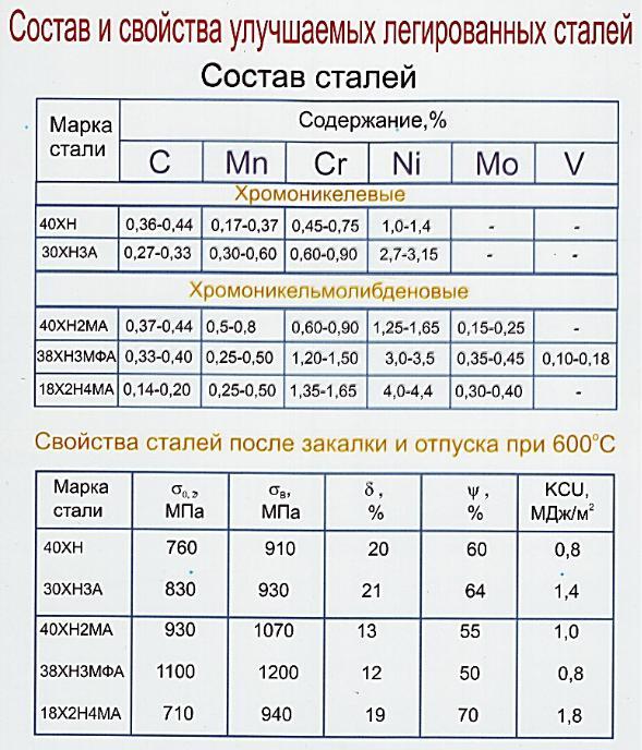 Виды и расшифровка марок нержавеющей стали