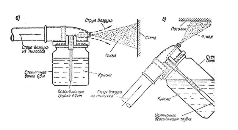 Электрический краскопульт. как выбрать? устройство и принцип работы