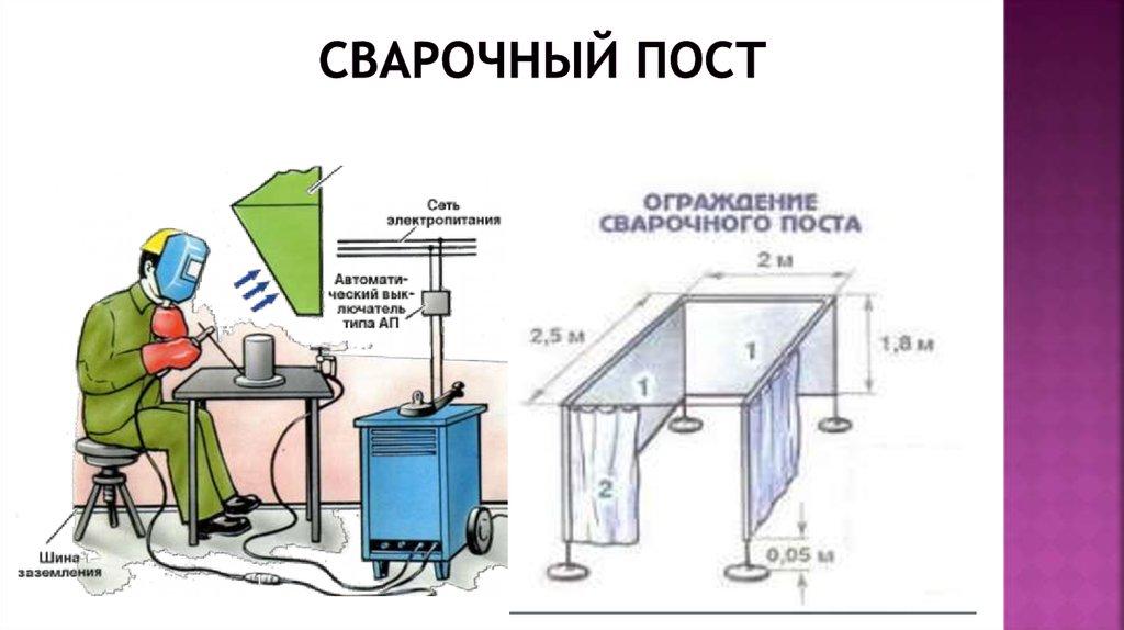Сварочный цех, его планировка, характеристики и размещение оборудования